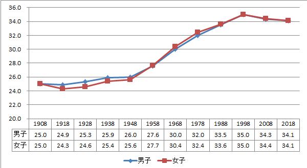 体重 身長 小学生 女子 平均